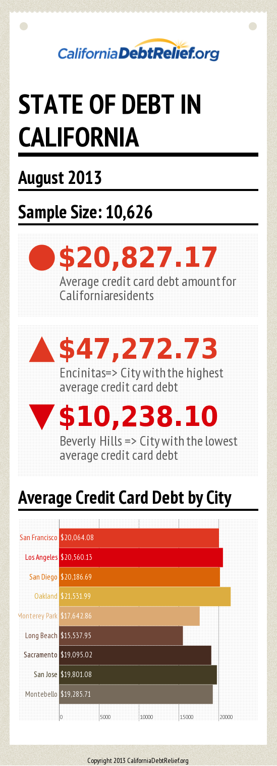 Credit Card Debt California Statistics August 2013
